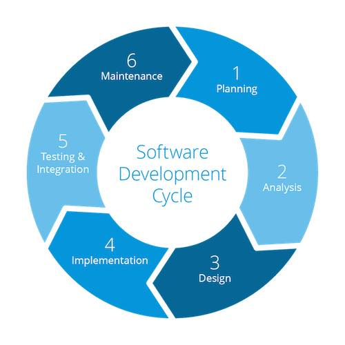 Seven Stage Software Development Cycle